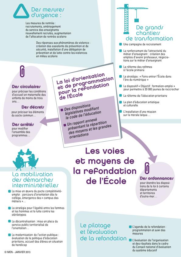 06_Infographie projet de loi pour la refondation de l'École
