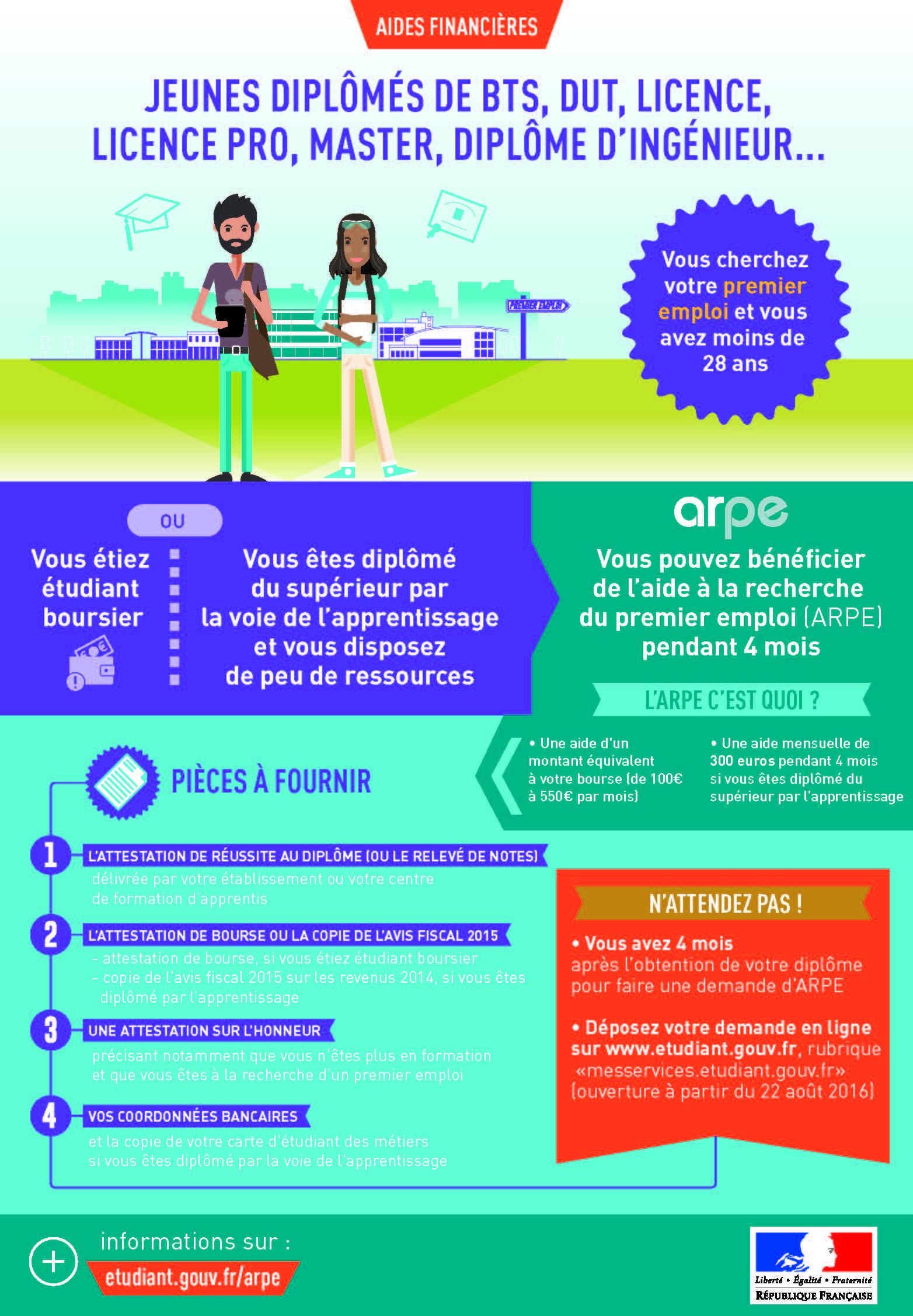 Infographie ARPE