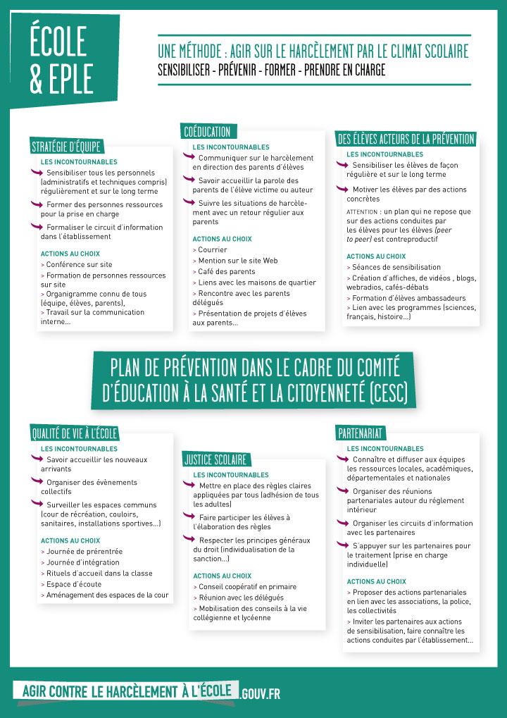 2015 Harcèlement infographie École & EPLE