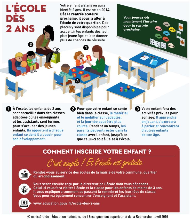 L Inscription A L Ecole Maternelle Academie De Toulouse