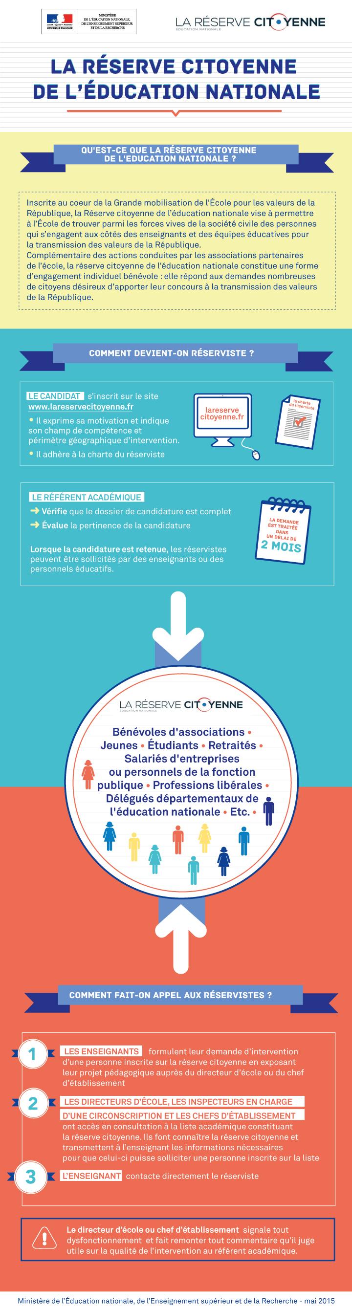 Infographie réserve citoyenne
