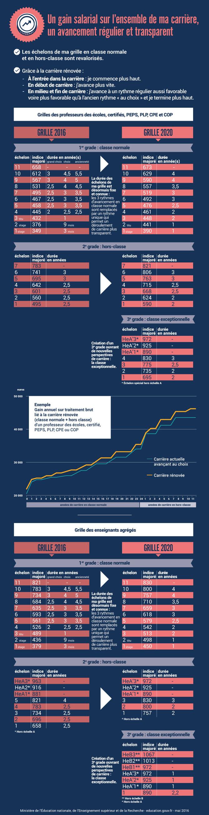 Salaires des enseignants - Grille salaire fonction publique enseignant ...