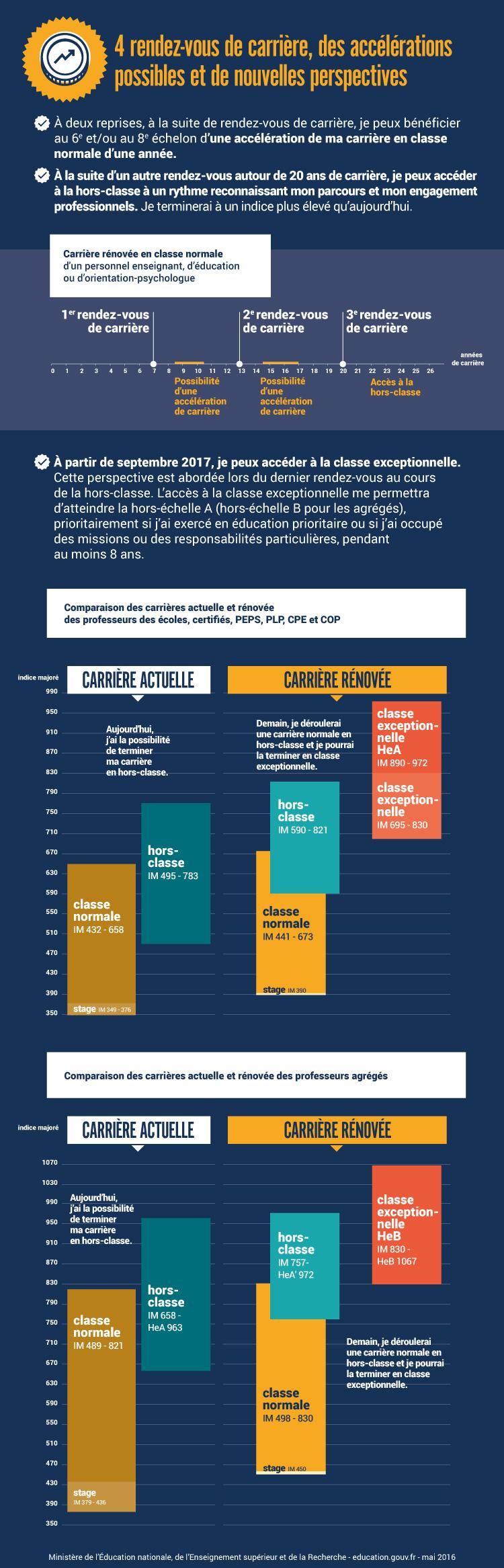 Infographie: quatre rendez-vous de carrière