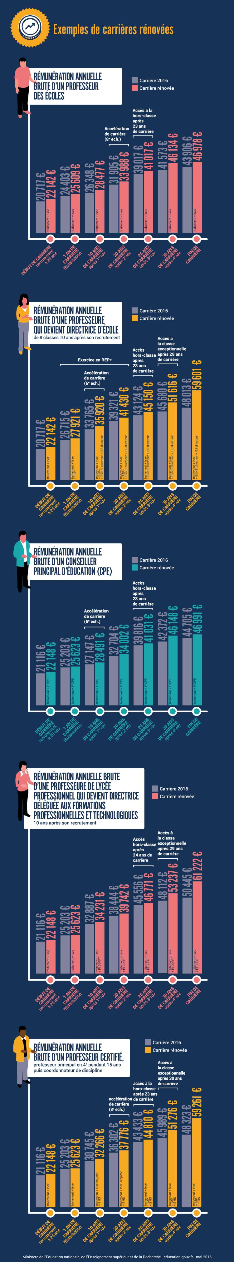 Infographie: exemples de carrières rénovées