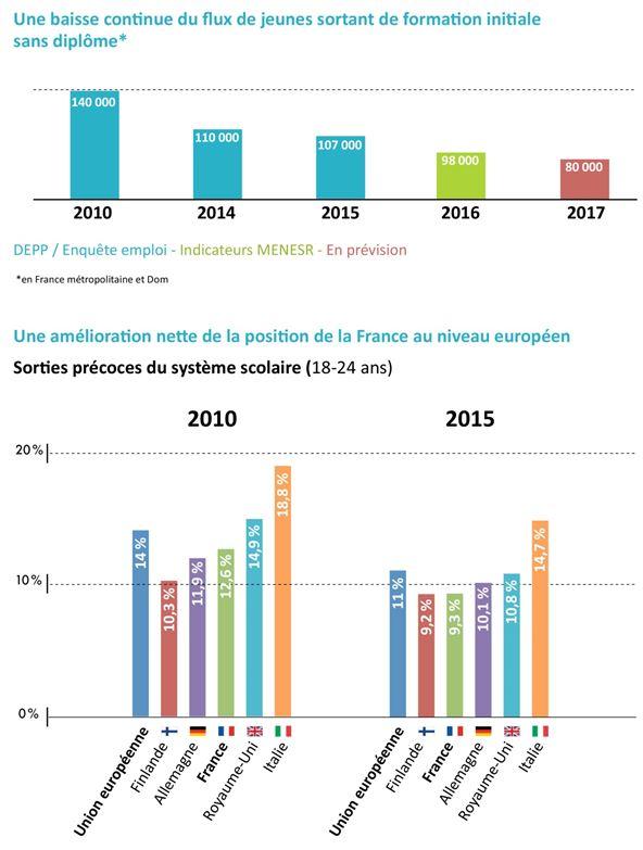 Les chiffres 2017 du décrochage scolaire