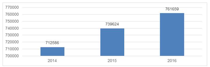 hausse du nombre de candidats - graphique 1