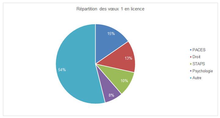 Mentions sous tension - graphique 2