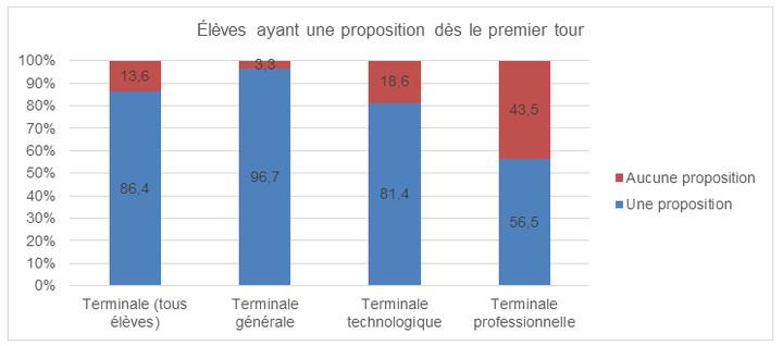 Baisse du nombre de candidats sans proposition au premier tour - graphique