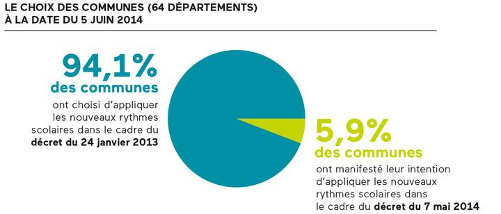 Bienfaits rythmes 2014 - chiffres  choix des communes