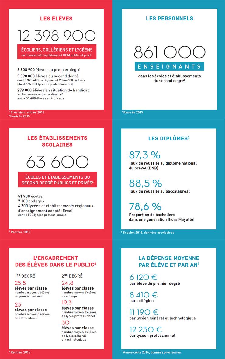 Exceptionnel Les chiffres clés du système éducatif - Ministère de l'Éducation  YZ97
