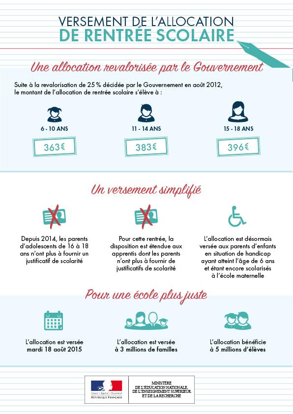 Infographie: versement de l'allocation de rentrée scolaire 2015