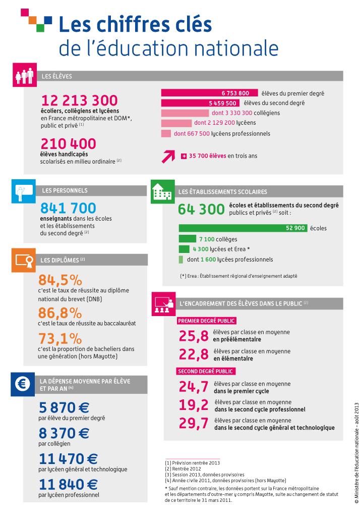 Les chiffres clés de l'éducation nationale