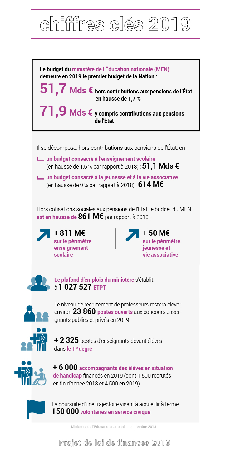 Projet De Loi De Finances 2019 Ministere De L Education Nationale
