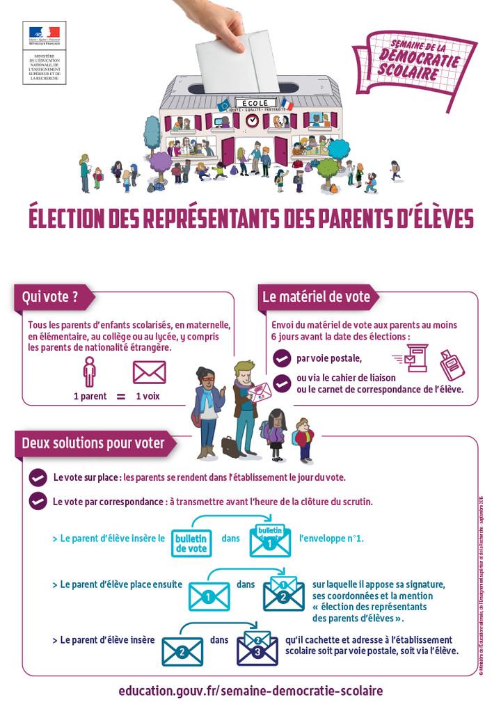 Infographie sur le vote pour les élections des parents d'élèves 2015