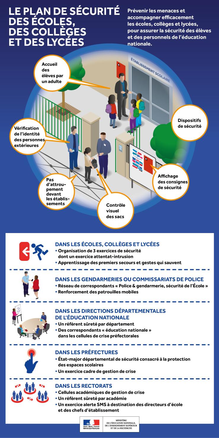 V2 infographie plan securite