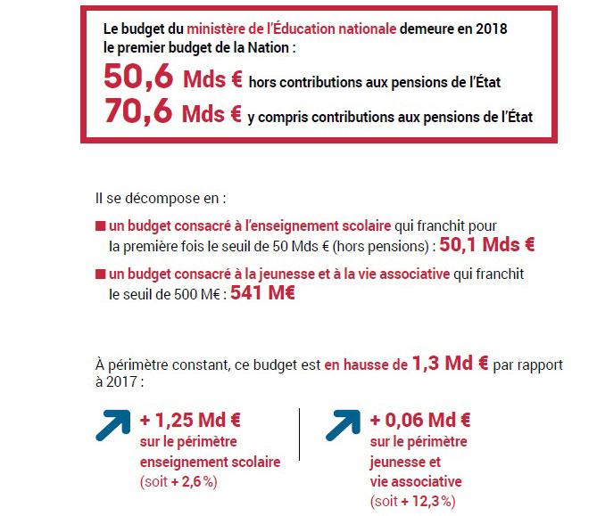 Projet De Loi De Finances 2018 Ministere De L Education Nationale