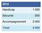 Postes de personnels non enseignants en 2012. Handicap : 1 500, sécurité : 500, accompagnemen : 2 000, total : 4 000