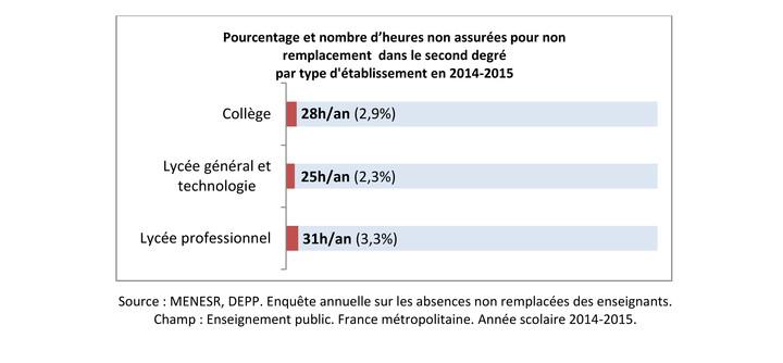 Pourcentage et nombre d'heures non assurées pour non remplacement dans le second degré par type d'établissement en 2014-2015