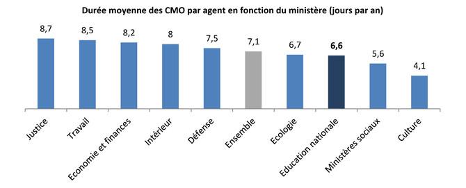 Durée moyenne des CMO par agent en fonction du ministère (jours par an)