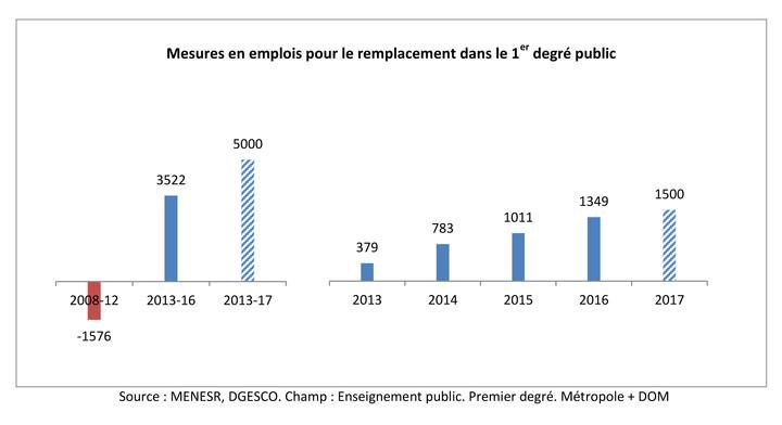 Mesures en emplois pour le remplacement dans le 1er degré public