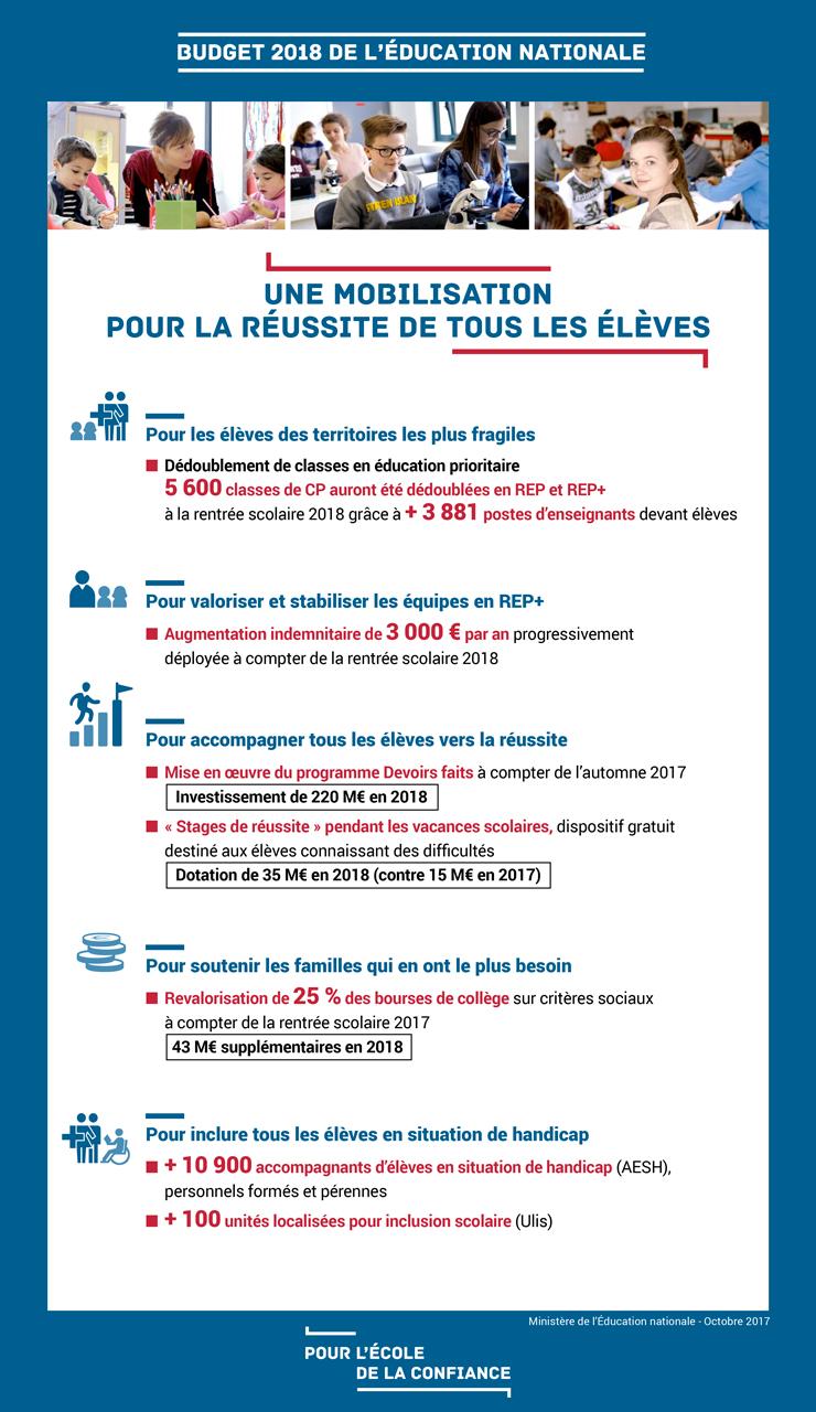 Projet De Loi De Finances 2018 Ministere De L Education Nationale