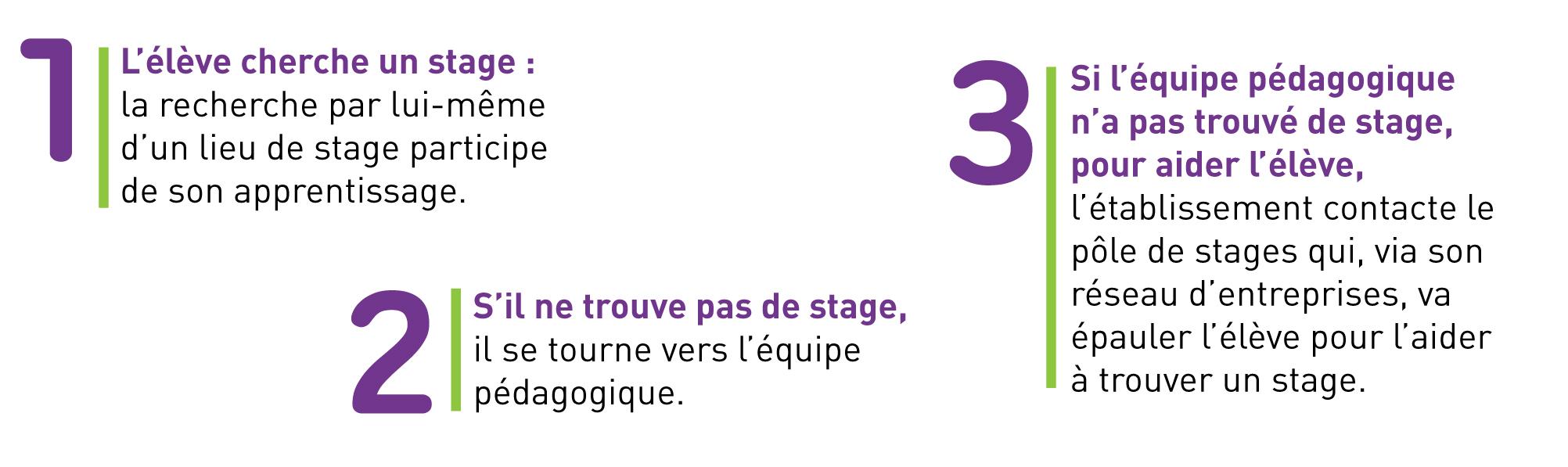 DP École Entreprise - pôle de stages