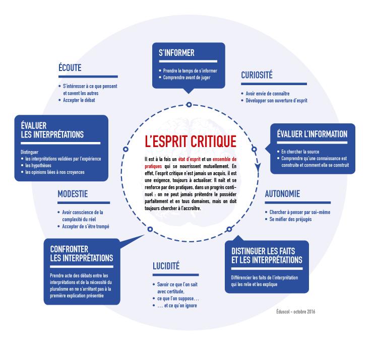DP laicite - infographie esprit critique