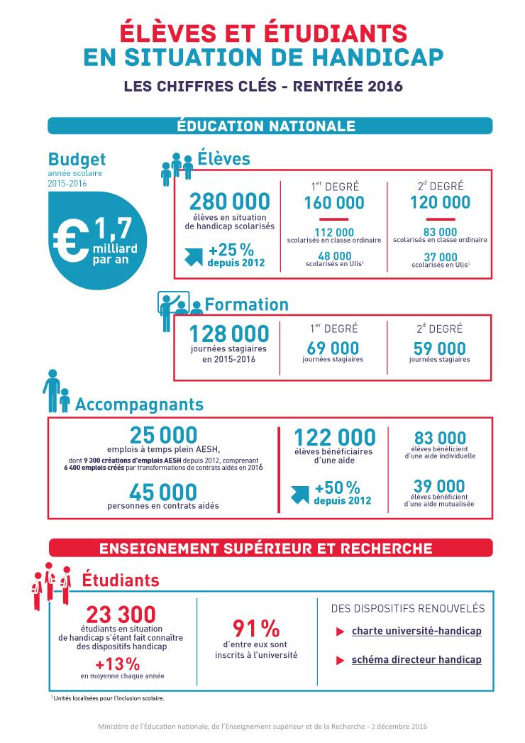 L'éducation inclusive - Infographie décembre 2016
