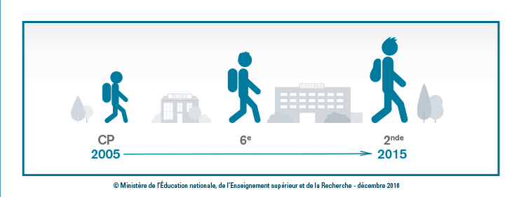 DP PISA 2015 - Infographie 1