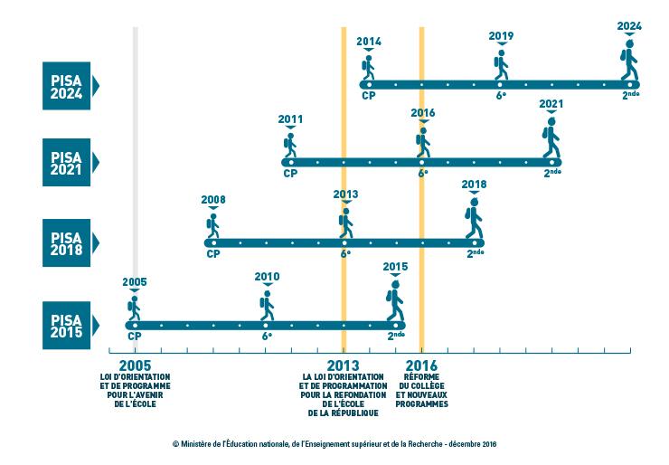 DP PISA 2015 - Infographie 2