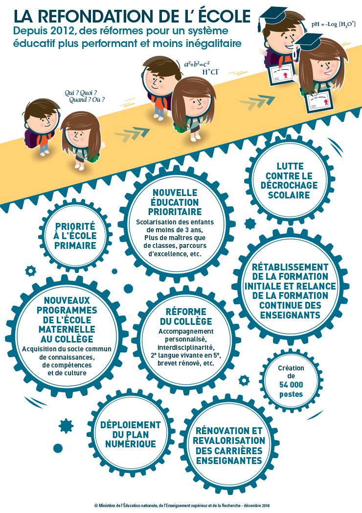 DP PISA 2015 - Infographie 3
