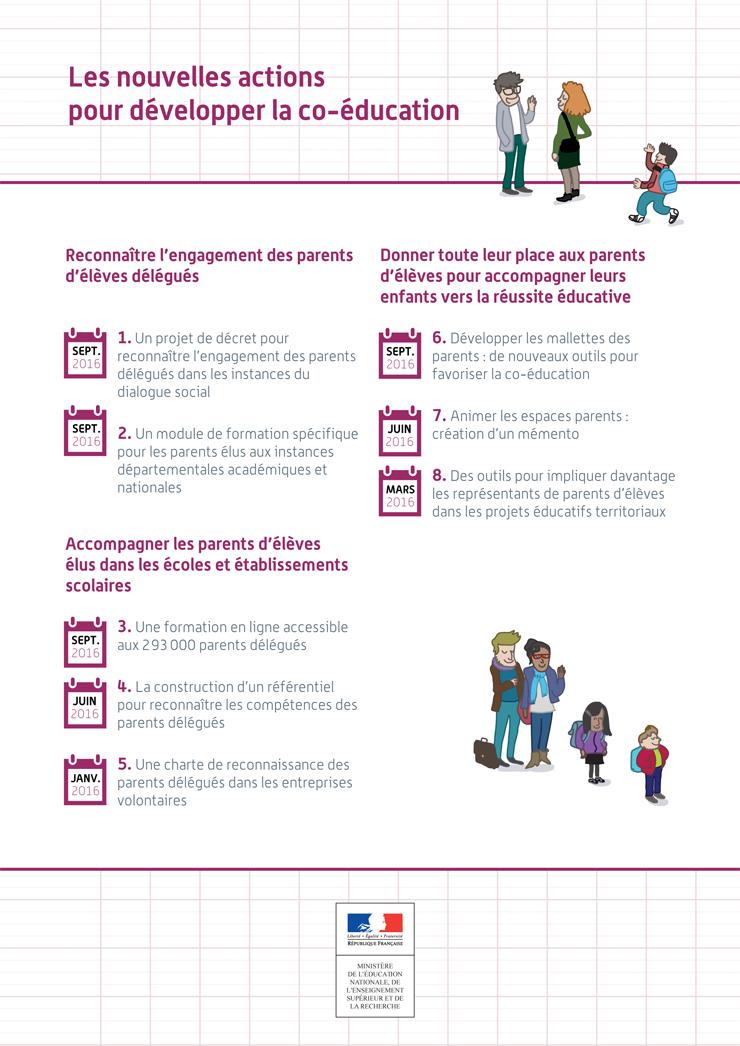Les nouvelles actions pour développer la coéducation (Synthèse)