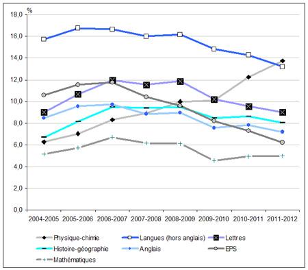 Graph-NI-12.26-les-enseignants-remplacants