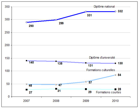 http://cache.media.education.gouv.fr/image/2012/70/9/Graph_NI_2012_Formation_continue_enseignement_superieur_237709.jpg