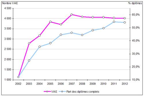 Évolution de la validation des acquis de l'expérience (VAE) de 2002 à 2012
