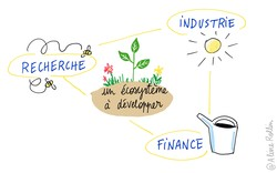 AR le triangle de l industrie