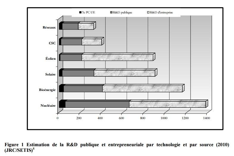 SET-Plan - R et D par technologie et par source
