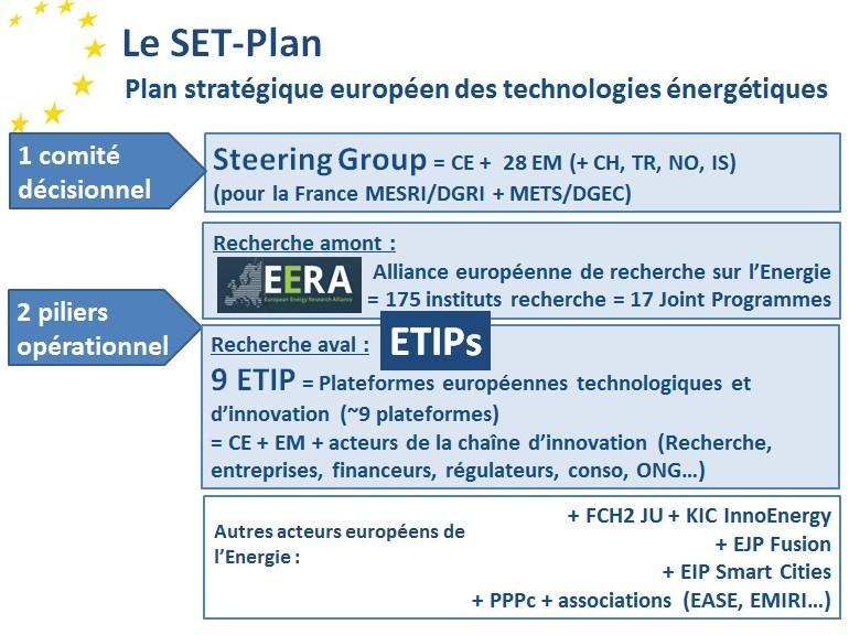 SET-Plan - Gouvernance