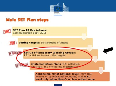SET-Plan - Main steps