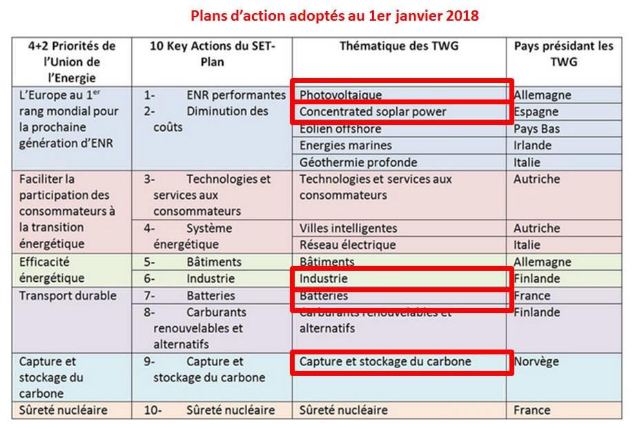 SET-Plan - Thématiques