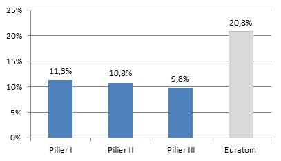 Performance française en 2014 par Pilier