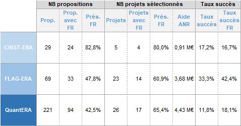 PCN FET - Résultats 2017 des ERA-NETs FET