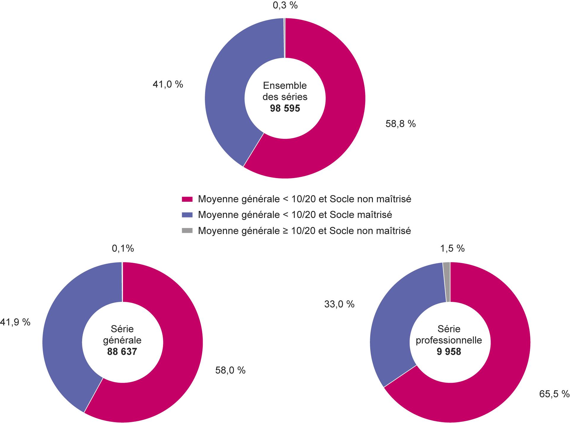 résultats dnb 2017 date