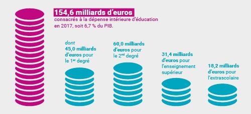 Pres De 155 Milliards D Euros Consacres A L Education En 2017 6 7