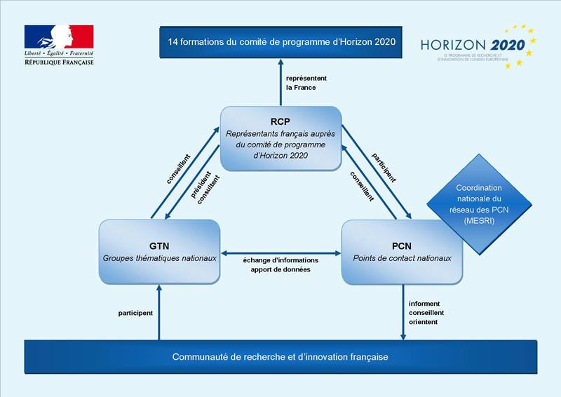 Schéma dispositif H2020
