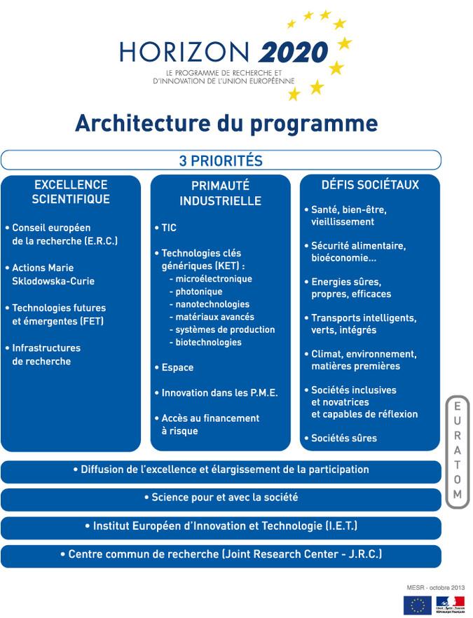 Schéma Architecture du programme