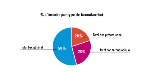 Répartition des inscrits par type de baccalauréat. Bac général (54%), Bac professionnel (20%), Bac technologique (26%)