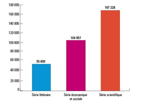 Les effectifs des candidats inscrits au baccalauréat général par série. Série littéraire (55 600), Série économique et sociale (104 957), série scientifique (167 228)