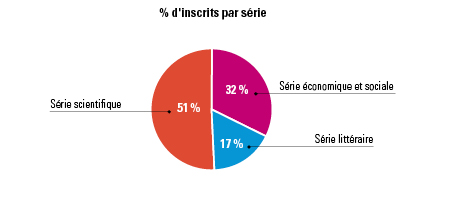 Les effectifs des candidats inscrits au baccalauréat général par série. Série littéraire (51%), Série économique et sociale (32%), série scientifique (17%)