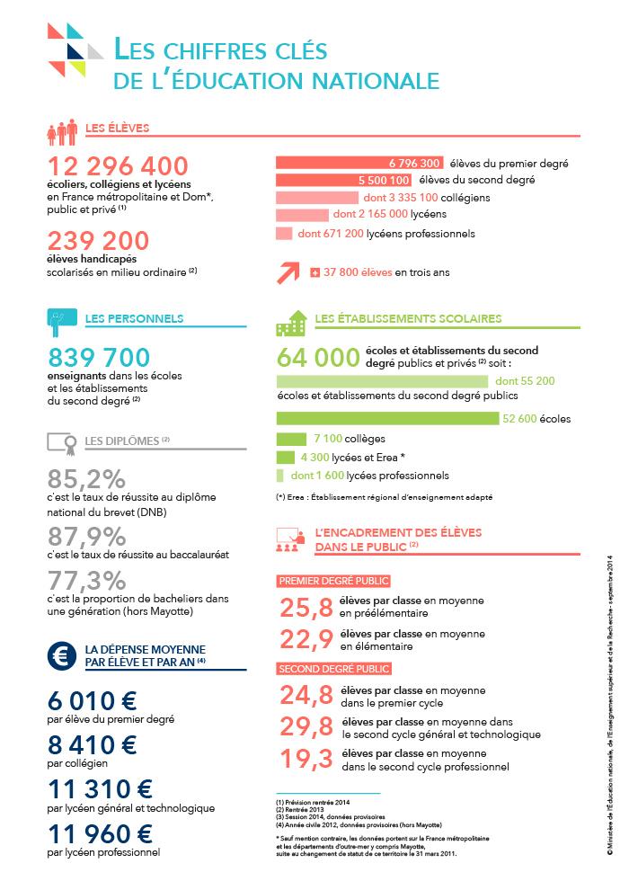 Infographie rentrée 2014: les chiffres clés de l'éducation nationale